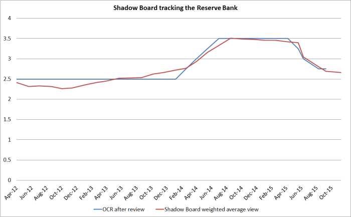 shadow board tracking RB