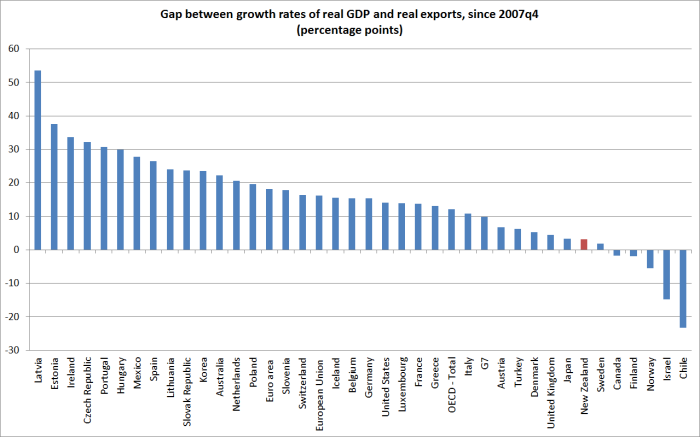 gap between X and GDP growth