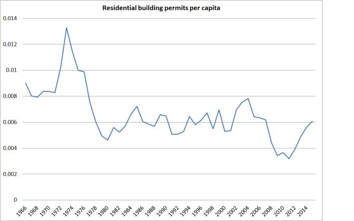 residential building permits per capita
