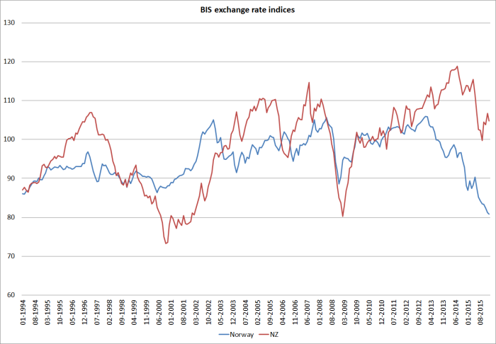 bis exch rate norway and nz