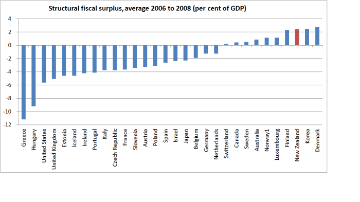 fiscal surplus 06 ot 08