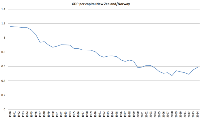 gdp pc nz and norway