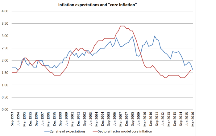 infl expecs and core inflation