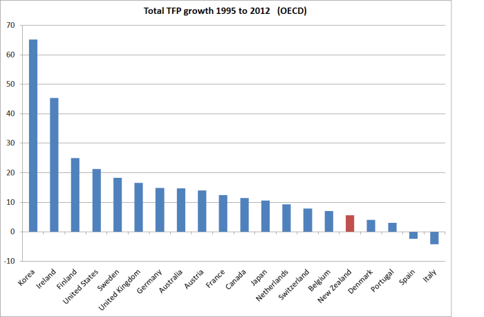 oecd tfp growth 95 to 12