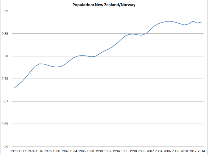 population nz norway