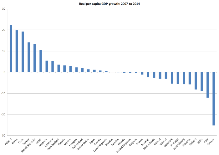 real pc gdp growth 07 to 14