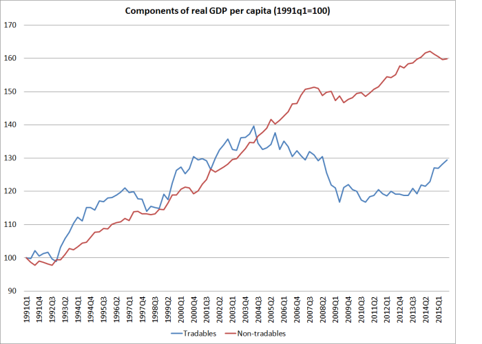 tradables and non-tradables gdp