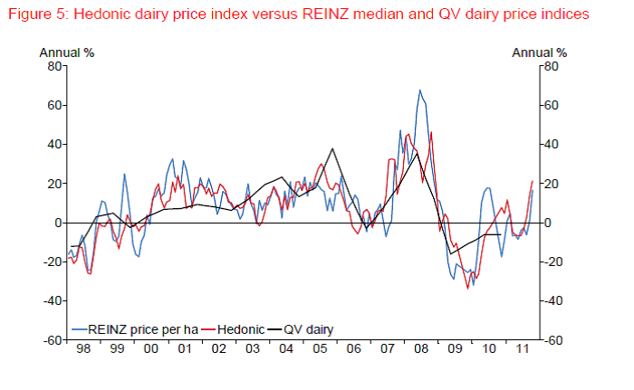 dairy farm prices