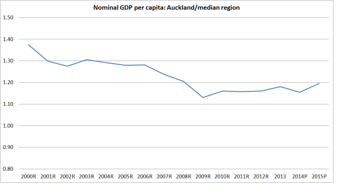 nom gdp pc akld vs rest