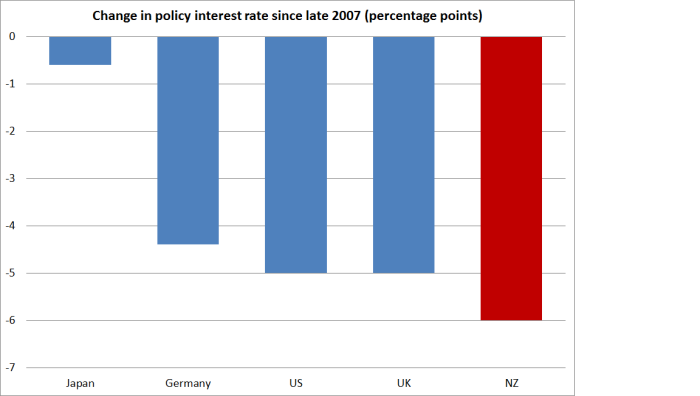 policy int rates