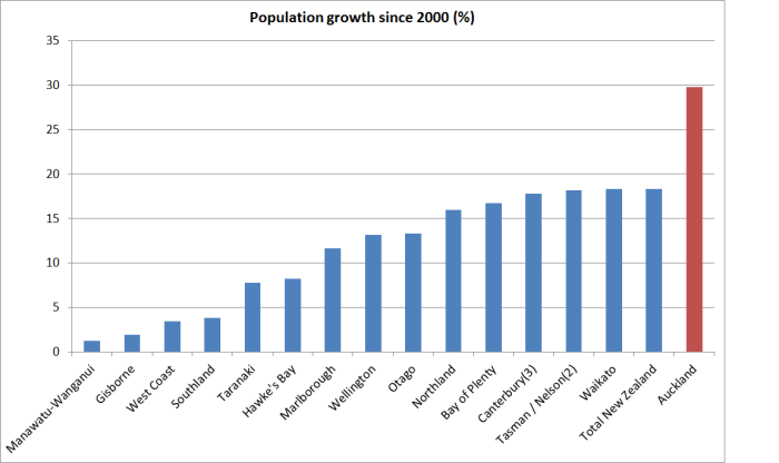 population growth since 2000