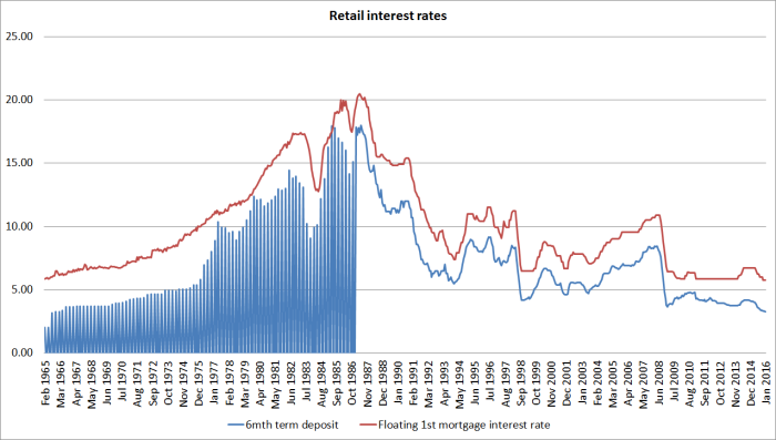 retail interest rates
