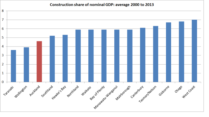 construction share of gdp