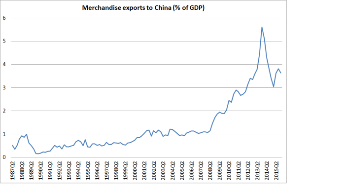 exports to china % of GDP