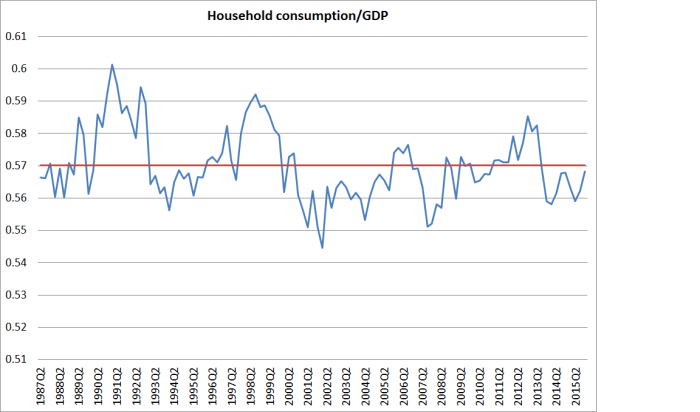 household C to GDP