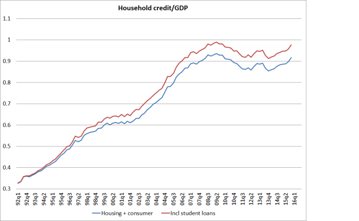 household debt to gdp