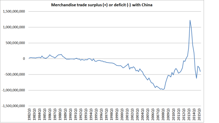 merch trade balance with china