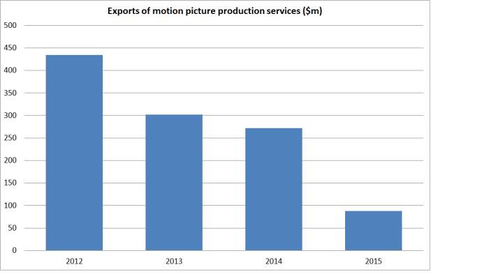 movie exports