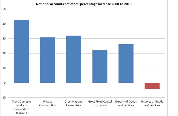 national acs deflators