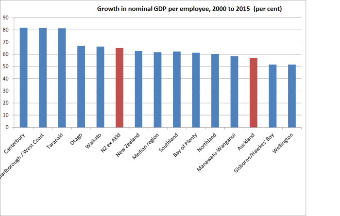 nominal gdp per employee growth