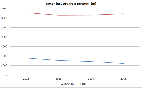 screen gross revenue wgtn