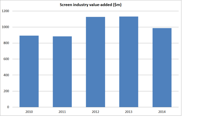 screen industry VA