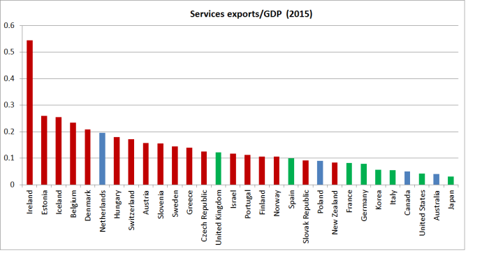 services exports oecd