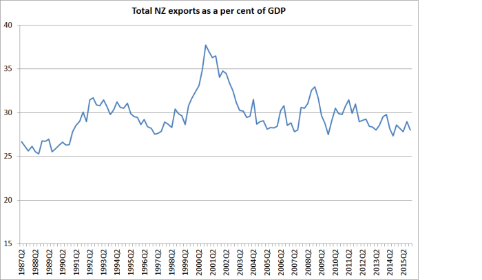 total exports as % of GDP