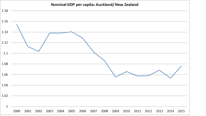 akld rel to nz gdp pc