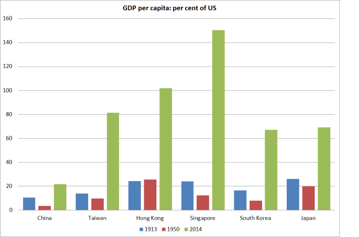 asia gdp pc cf US