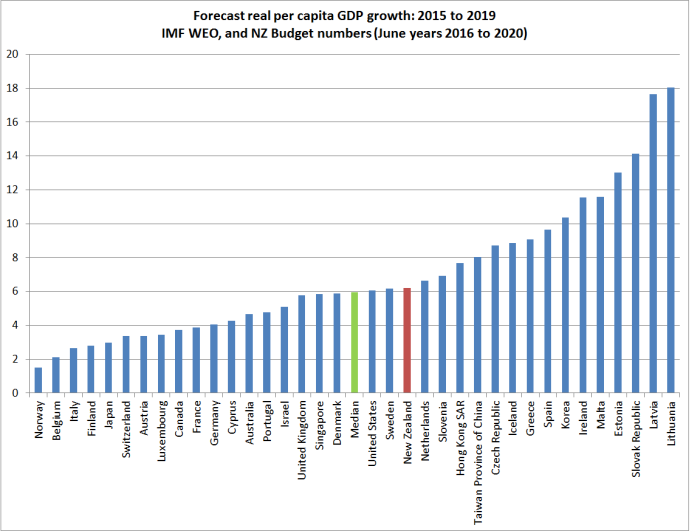 imf weo gdp growth