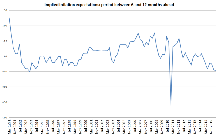 implied 6mths ahead