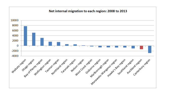 internal migration 08 to 13