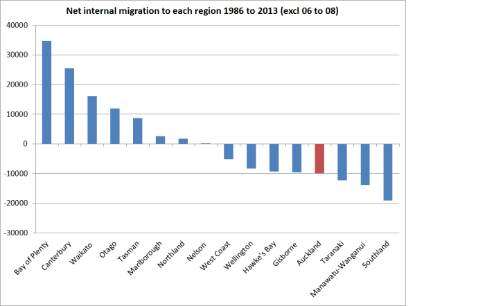internal migration 86 to 13.png