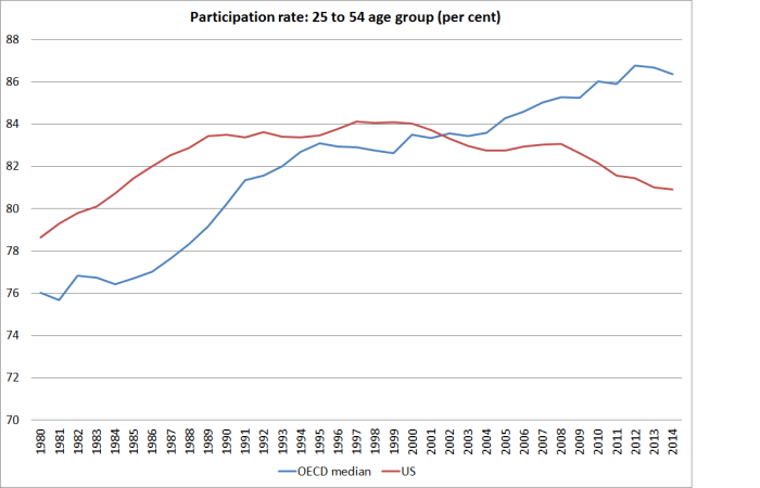 partic rate since 1980