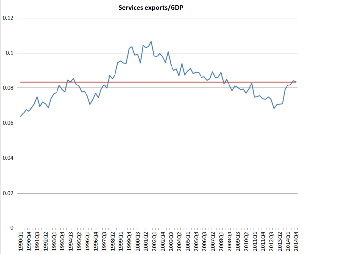services X to GDp since 1991
