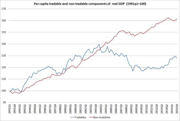 T and NT components of real GDP