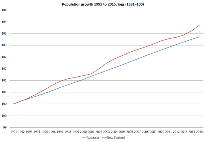 aus and nz popn growth since 1991