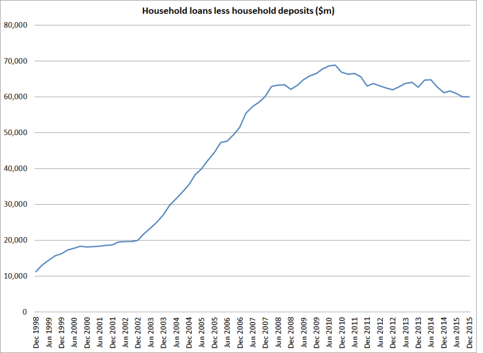 household debt to deposits