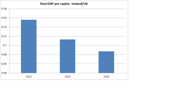 ireland real gdp
