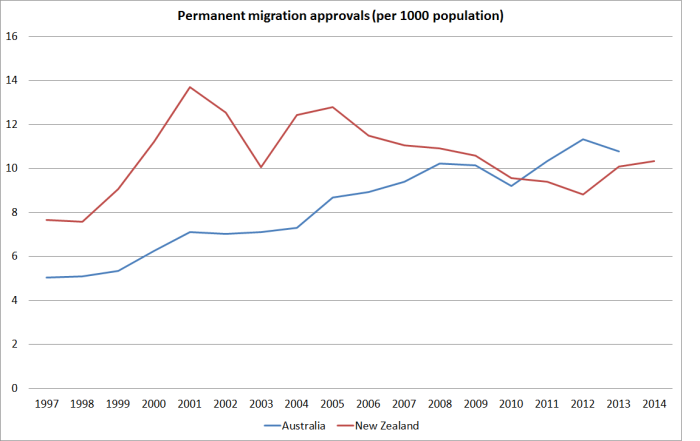 migration rates nz and aus