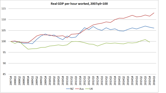 nz aus uk gdp phw