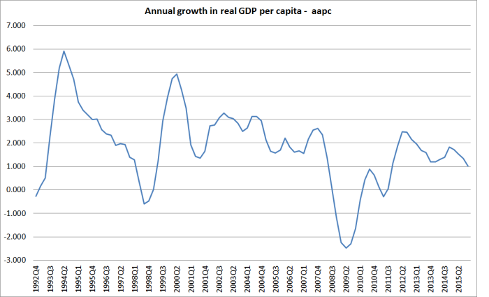 real gdp pc aapc