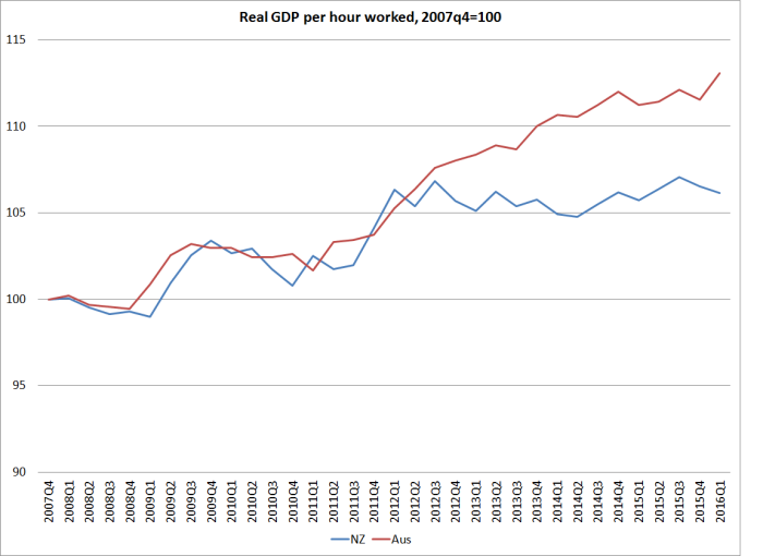 real gdp phw nz and aus