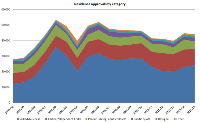 res approvals by category.png
