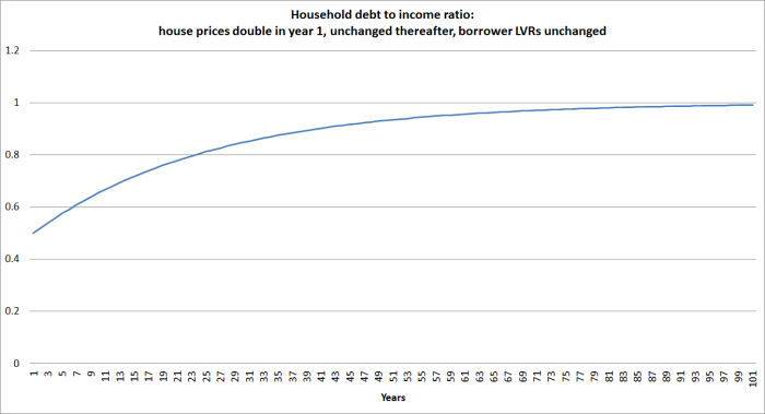 scenario debt to income