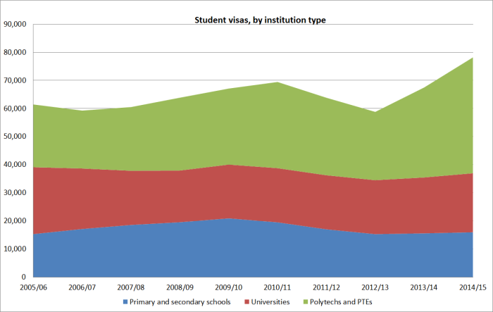 student vsias by type