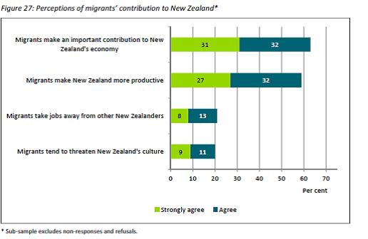 survey of employers
