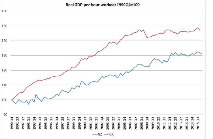 uk and nz gdp phw