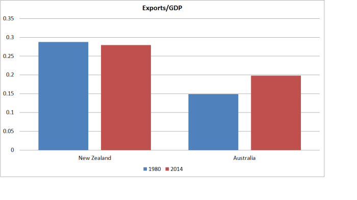 exports nz and aus